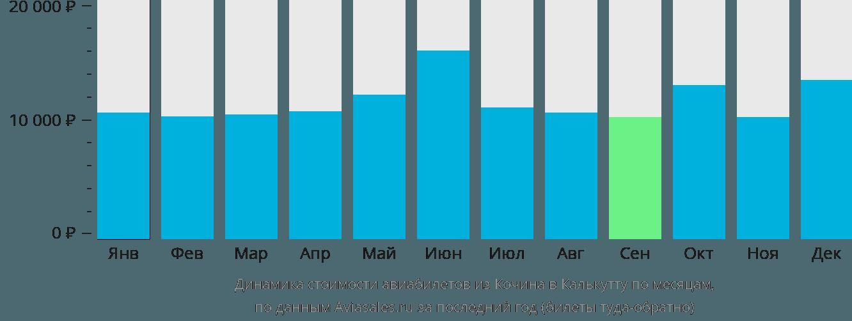 Динамика стоимости авиабилетов из Кочина в Калькутту по месяцам