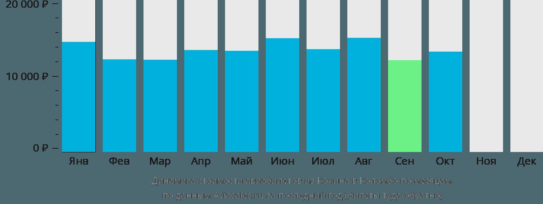 Динамика стоимости авиабилетов из Кочина в Коломбо по месяцам