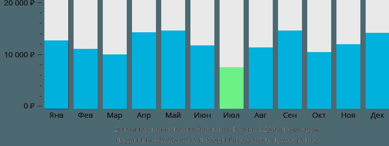 Динамика стоимости авиабилетов из Кочина в Дели по месяцам