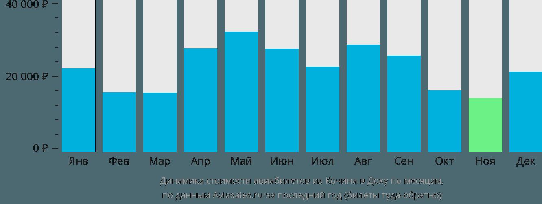 Динамика стоимости авиабилетов из Кочина в Доху по месяцам
