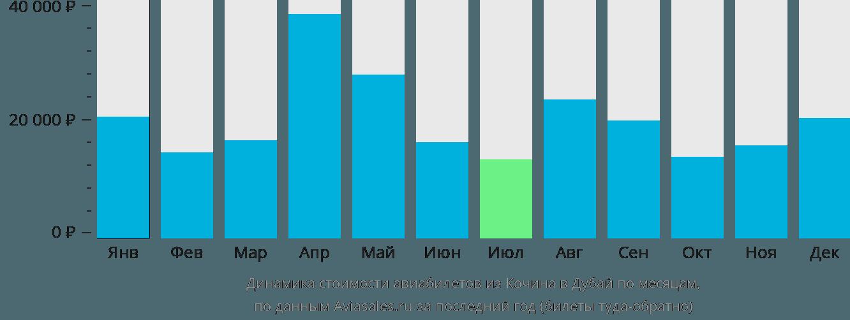 Динамика стоимости авиабилетов из Кочина в Дубай по месяцам