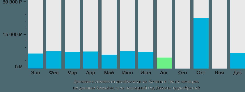 Динамика стоимости авиабилетов из Кочина в Гоа по месяцам