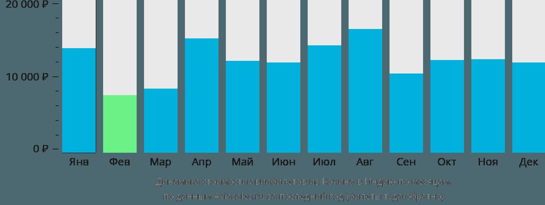 Динамика стоимости авиабилетов из Кочина в Индию по месяцам