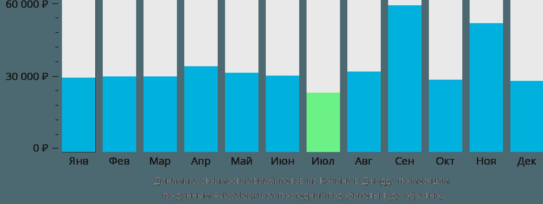 Динамика стоимости авиабилетов из Кочина в Джидду по месяцам