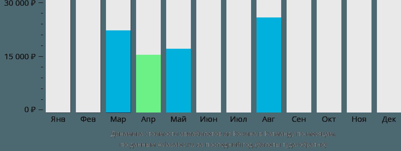 Динамика стоимости авиабилетов из Кочина в Катманду по месяцам