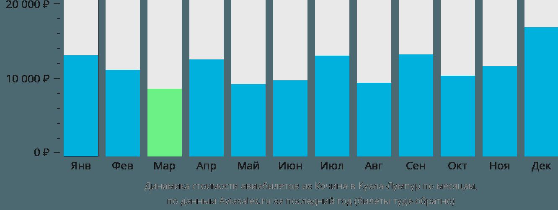 Динамика стоимости авиабилетов из Кочина в Куала-Лумпур по месяцам