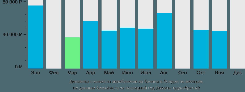Динамика стоимости авиабилетов из Кочина в Лондон по месяцам