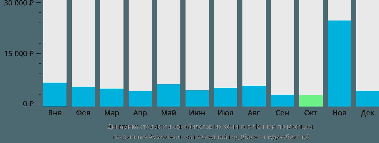 Динамика стоимости авиабилетов из Кочина в Ченнай по месяцам