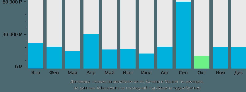 Динамика стоимости авиабилетов из Кочина в Маскат по месяцам