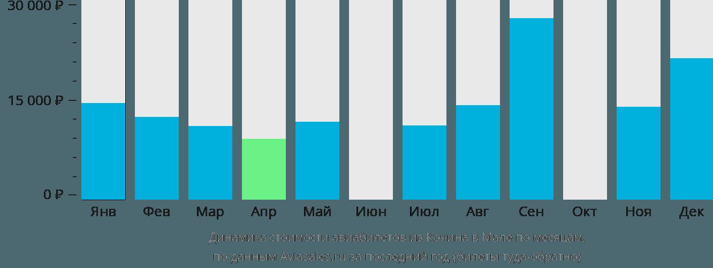 Динамика стоимости авиабилетов из Кочина в Мале по месяцам