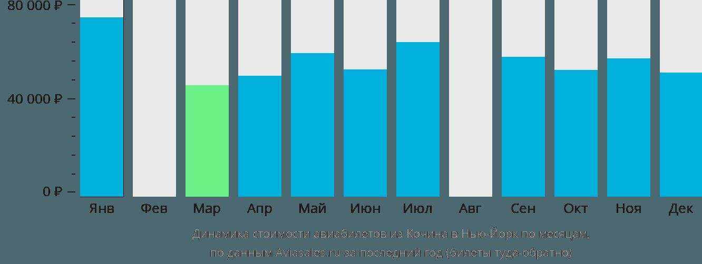 Динамика стоимости авиабилетов из Кочина в Нью-Йорк по месяцам