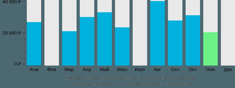 Динамика стоимости авиабилетов из Кочина в Эр-Рияд по месяцам
