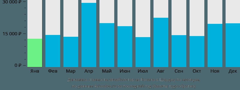 Динамика стоимости авиабилетов из Кочина в Шарджу по месяцам