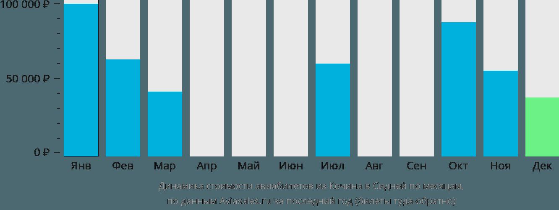 Динамика стоимости авиабилетов из Кочина в Сидней по месяцам