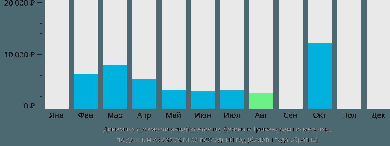 Динамика стоимости авиабилетов из Кочина в Тривандрам по месяцам