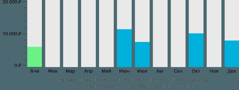 Динамика стоимости авиабилетов из Кочина в Вишакхапатнама по месяцам
