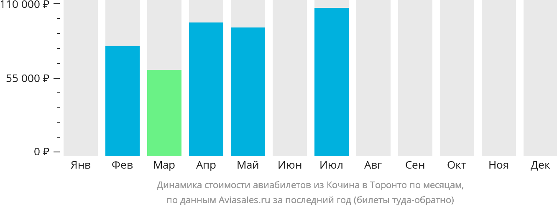 Динамика стоимости авиабилетов из Кочина в Торонто по месяцам