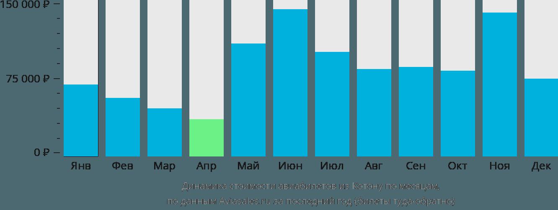 Динамика стоимости авиабилетов из Котону по месяцам