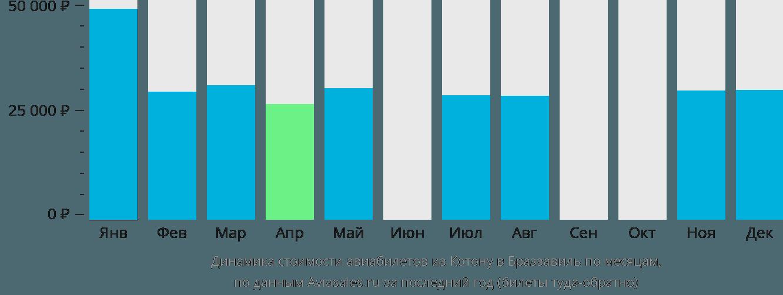 Динамика стоимости авиабилетов из Котону в Браззавиль по месяцам