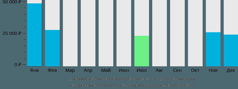 Динамика стоимости авиабилетов из Котону в Дуалу по месяцам