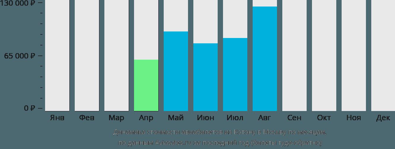 Динамика стоимости авиабилетов из Котону в Москву по месяцам