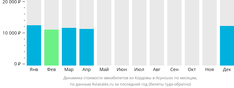 Динамика стоимости авиабилетов из Кордовы в Асунсьон по месяцам