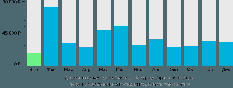 Динамика стоимости авиабилетов из Колорадо-Спрингс по месяцам