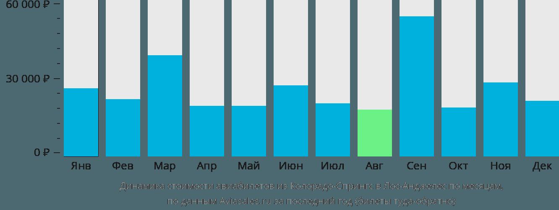 Динамика стоимости авиабилетов из Колорадо-Спрингс в Лос-Анджелес по месяцам