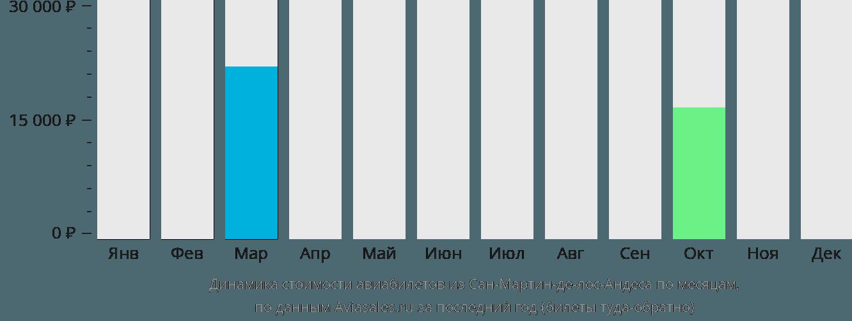 Динамика стоимости авиабилетов из Сан-Мартин-де-лос-Андеса по месяцам