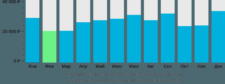 Динамика стоимости авиабилетов из Копенгагена по месяцам