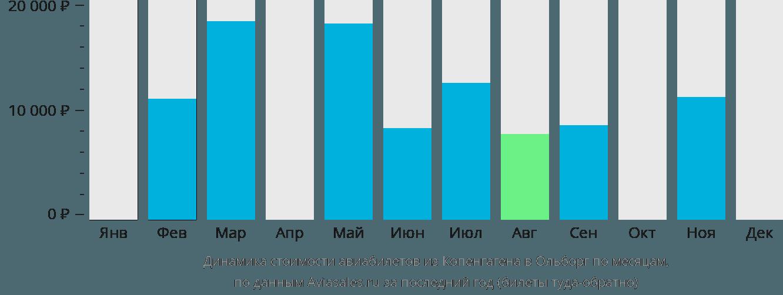 Динамика стоимости авиабилетов из Копенгагена в Ольборг по месяцам