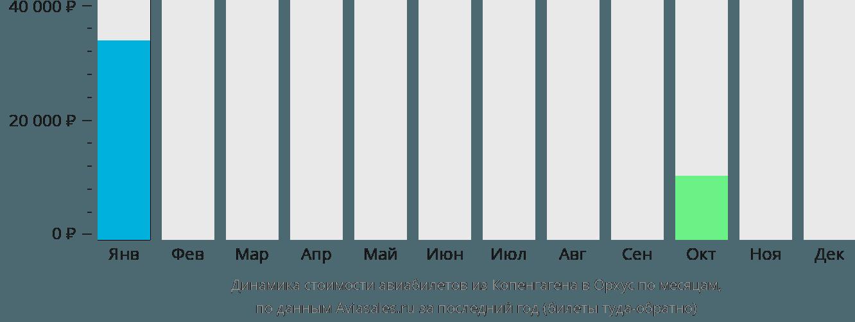 Динамика стоимости авиабилетов из Копенгагена в Орхус по месяцам