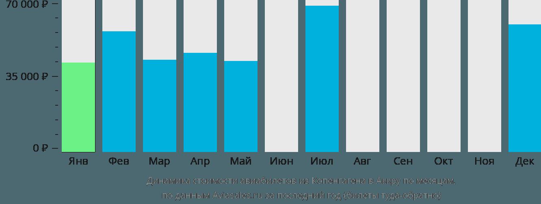 Динамика стоимости авиабилетов из Копенгагена в Аккру по месяцам