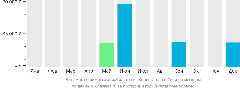Динамика стоимости авиабилетов из Копенгагена в Сочи  по месяцам