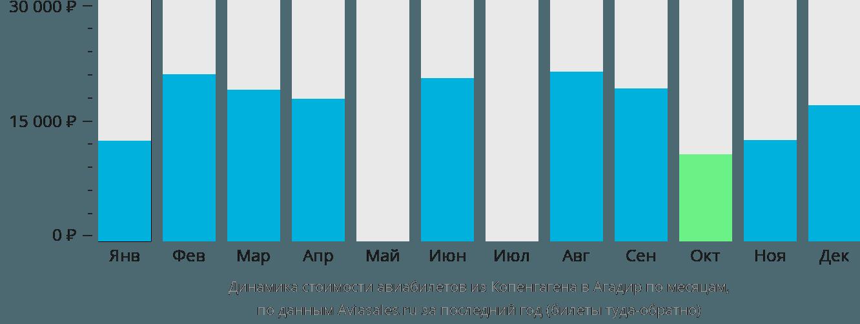 Динамика стоимости авиабилетов из Копенгагена в Агадир по месяцам