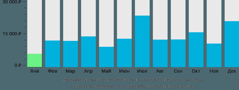 Динамика стоимости авиабилетов из Копенгагена в Малагу по месяцам