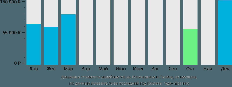 Динамика стоимости авиабилетов из Копенгагена в Окленд по месяцам