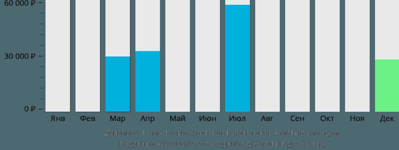 Динамика стоимости авиабилетов из Копенгагена в Алматы по месяцам
