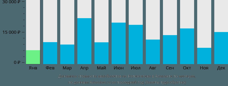 Динамика стоимости авиабилетов из Копенгагена в Аликанте по месяцам