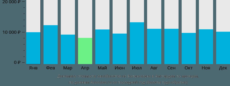 Динамика стоимости авиабилетов из Копенгагена в Амстердам по месяцам