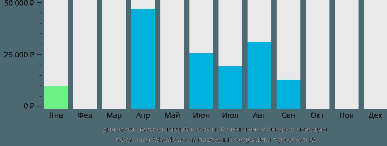 Динамика стоимости авиабилетов из Копенгагена в Анкару по месяцам