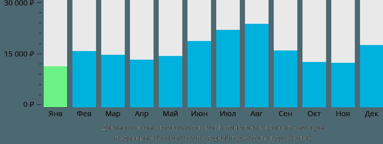 Динамика стоимости авиабилетов из Копенгагена в Афины по месяцам