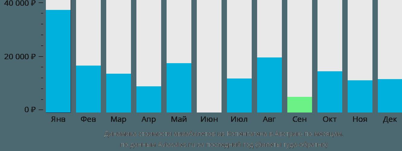 Динамика стоимости авиабилетов из Копенгагена в Австрию по месяцам