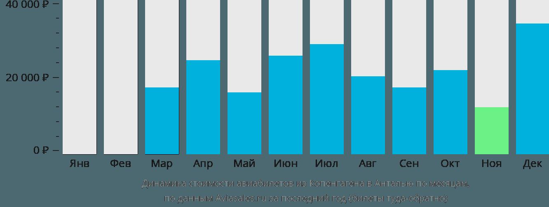 Динамика стоимости авиабилетов из Копенгагена в Анталью по месяцам