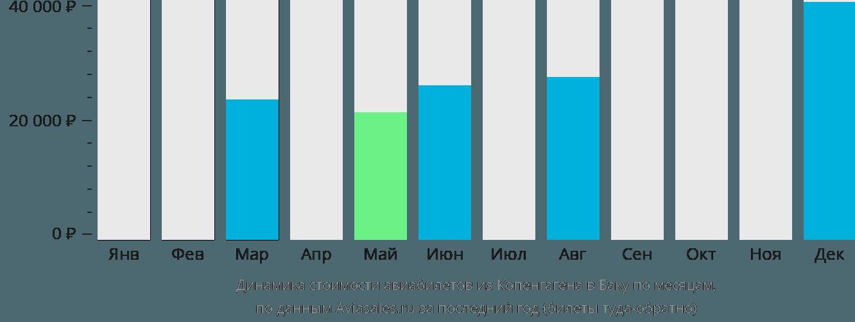 Динамика стоимости авиабилетов из Копенгагена в Баку по месяцам