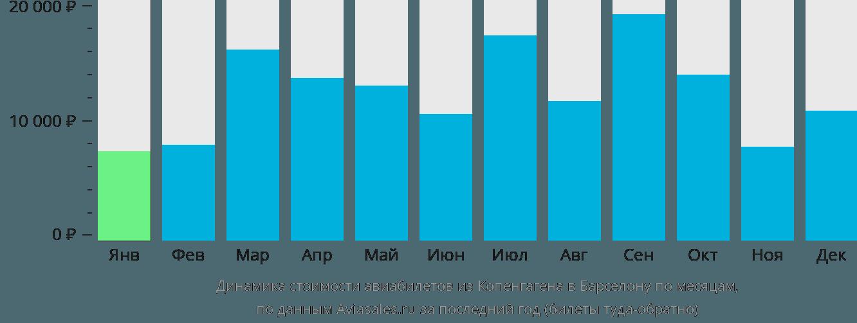 Динамика стоимости авиабилетов из Копенгагена в Барселону по месяцам