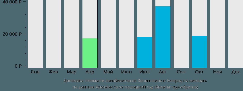 Динамика стоимости авиабилетов из Копенгагена в Белград по месяцам