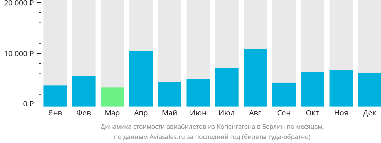 Динамика стоимости авиабилетов из Копенгагена в Берлин по месяцам