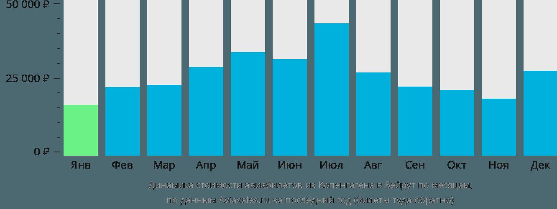 Динамика стоимости авиабилетов из Копенгагена в Бейрут по месяцам