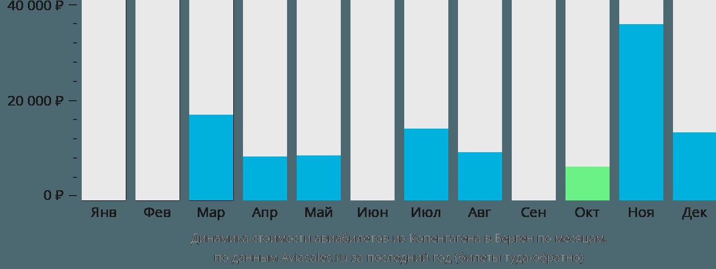 Динамика стоимости авиабилетов из Копенгагена в Берген по месяцам